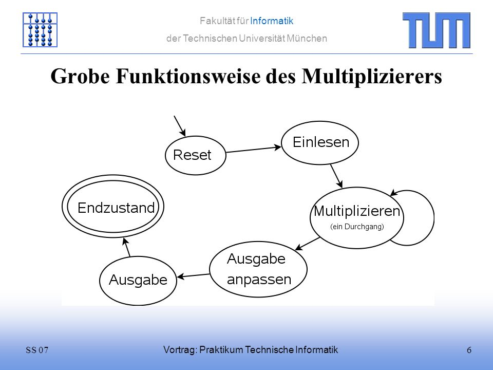 Grobe Funktionsweise des Multiplizierers
