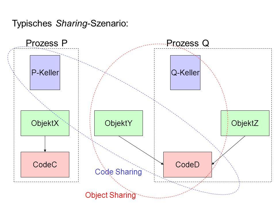 Typisches Sharing-Szenario: Prozess P Prozess Q