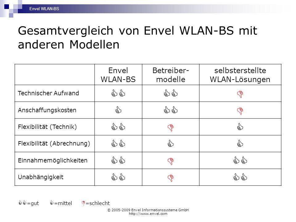 Gesamtvergleich von Envel WLAN-BS mit anderen Modellen