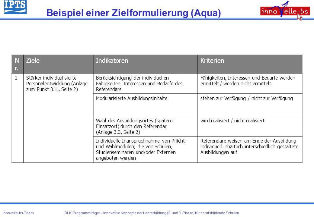 Beispiel einer Zielformulierung (Aqua)