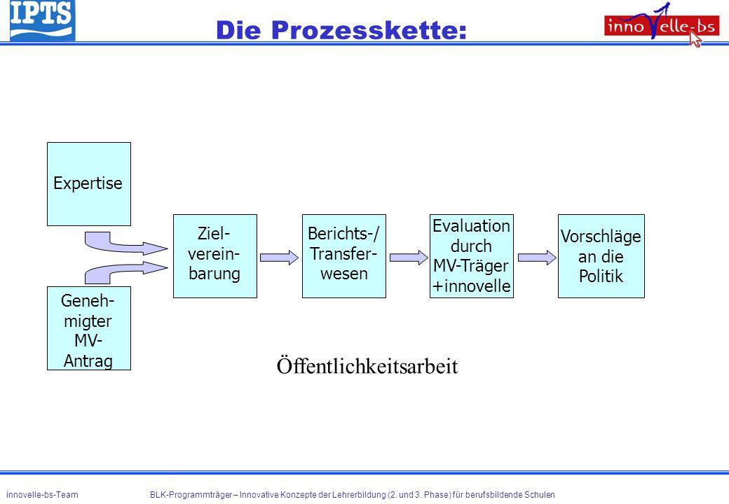 Die Prozesskette: Öffentlichkeitsarbeit Ziel- verein- barung
