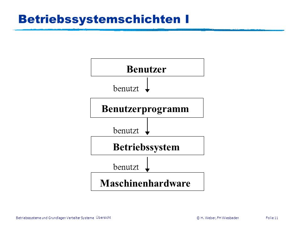 Betriebssystemschichten I