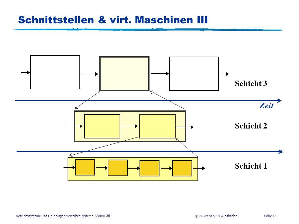 Schnittstellen & virt. Maschinen III