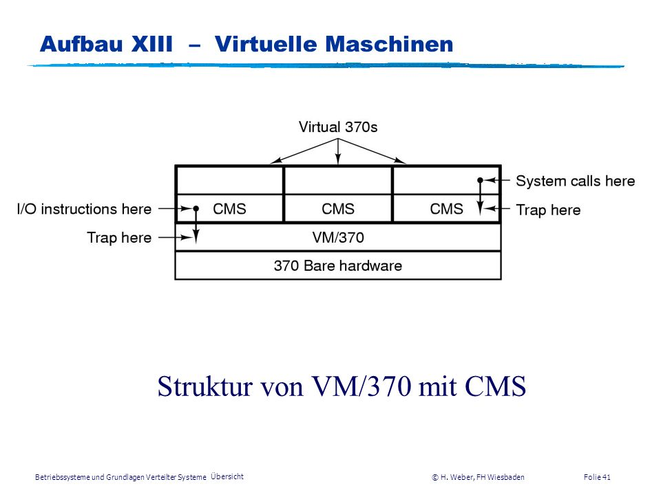 Aufbau XIII – Virtuelle Maschinen