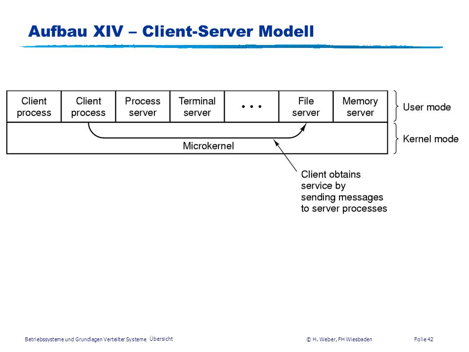Aufbau XIV – Client-Server Modell