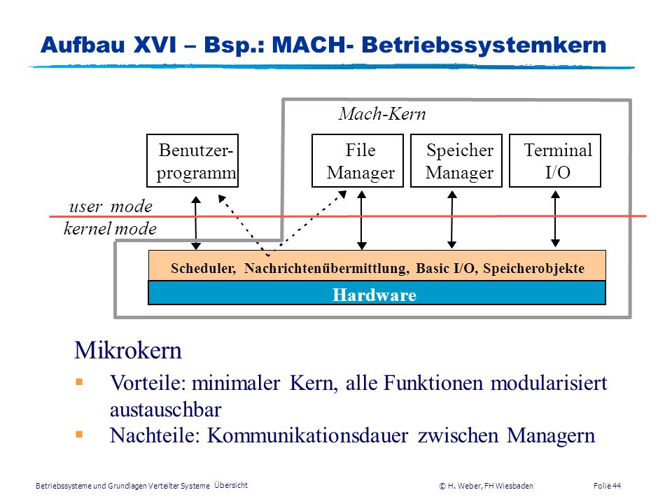 Aufbau XVI – Bsp.: MACH- Betriebssystemkern