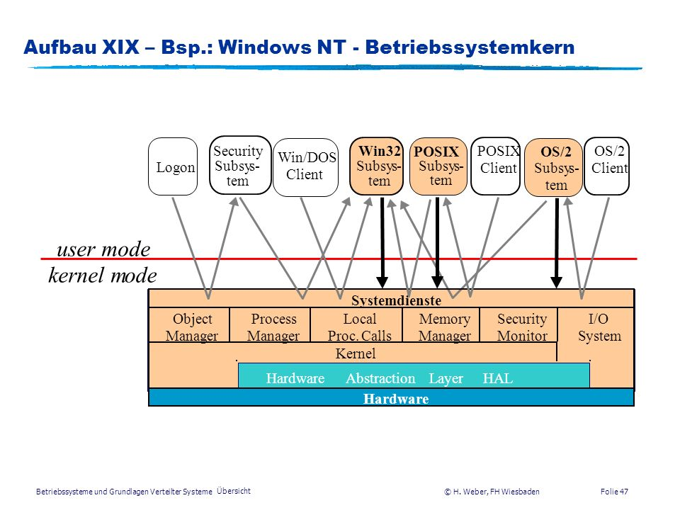 Aufbau XIX – Bsp.: Windows NT - Betriebssystemkern