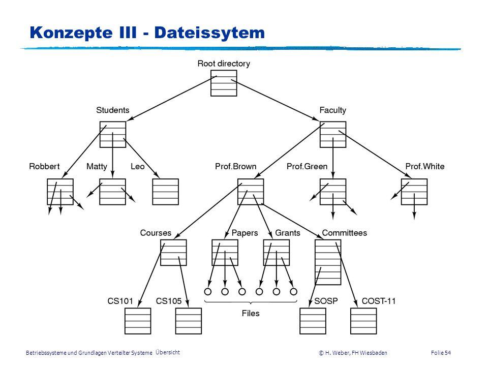 Konzepte III - Dateissytem