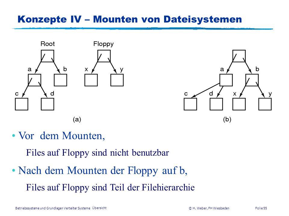 Konzepte IV – Mounten von Dateisystemen