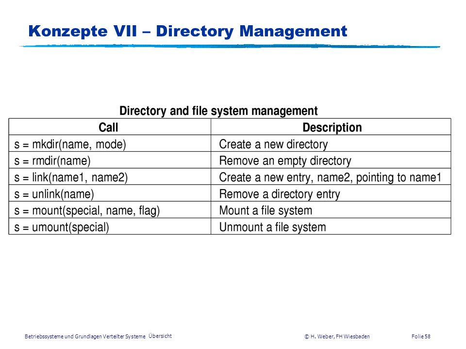 Konzepte VII – Directory Management