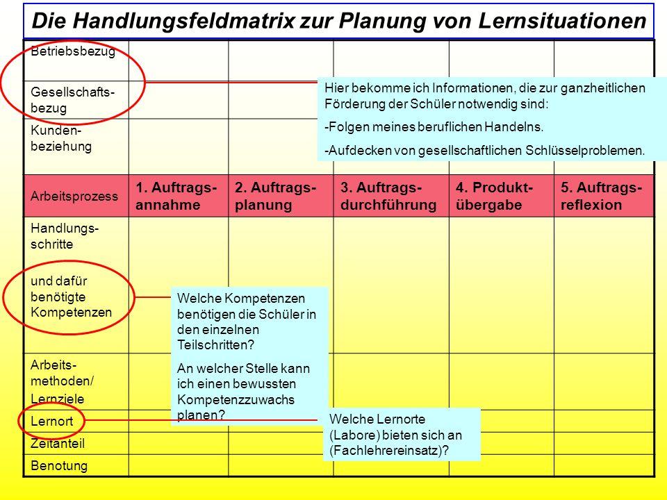 Die Handlungsfeldmatrix zur Planung von Lernsituationen