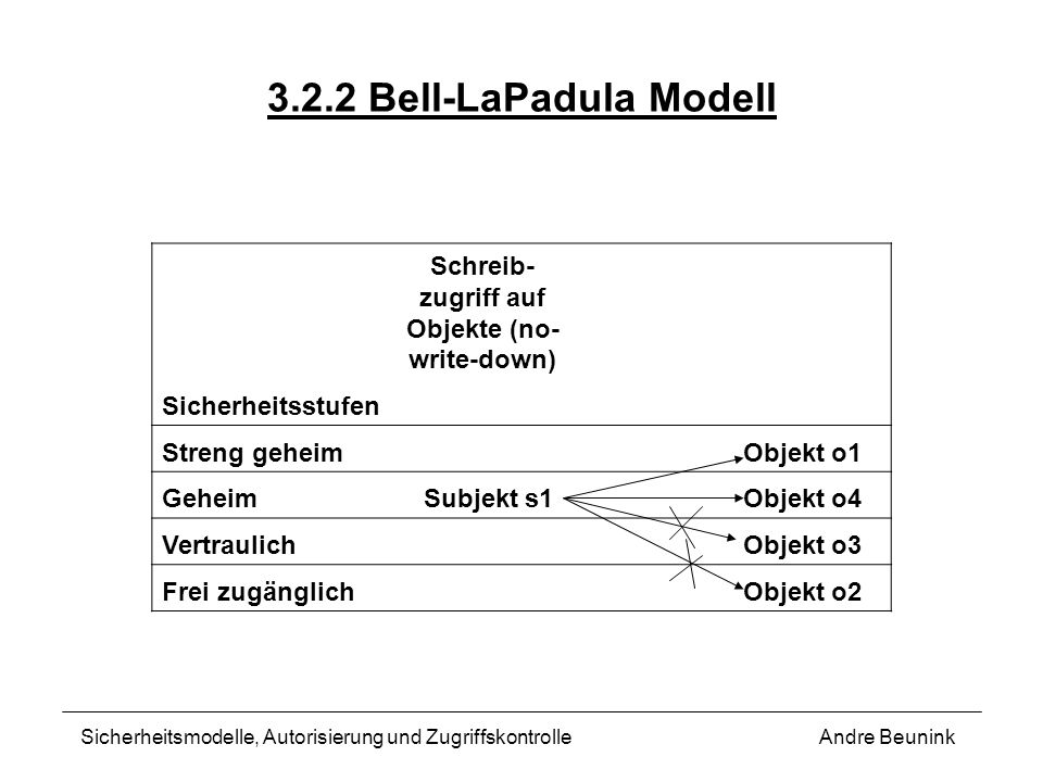 Schreib-zugriff auf Objekte (no-write-down)