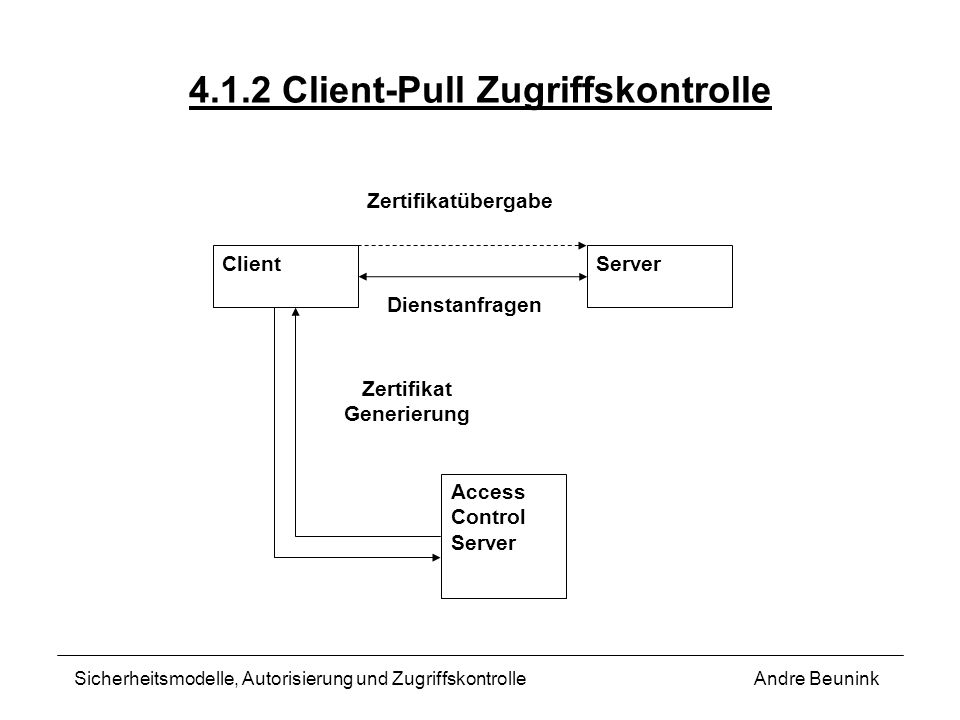 4.1.2 Client-Pull Zugriffskontrolle
