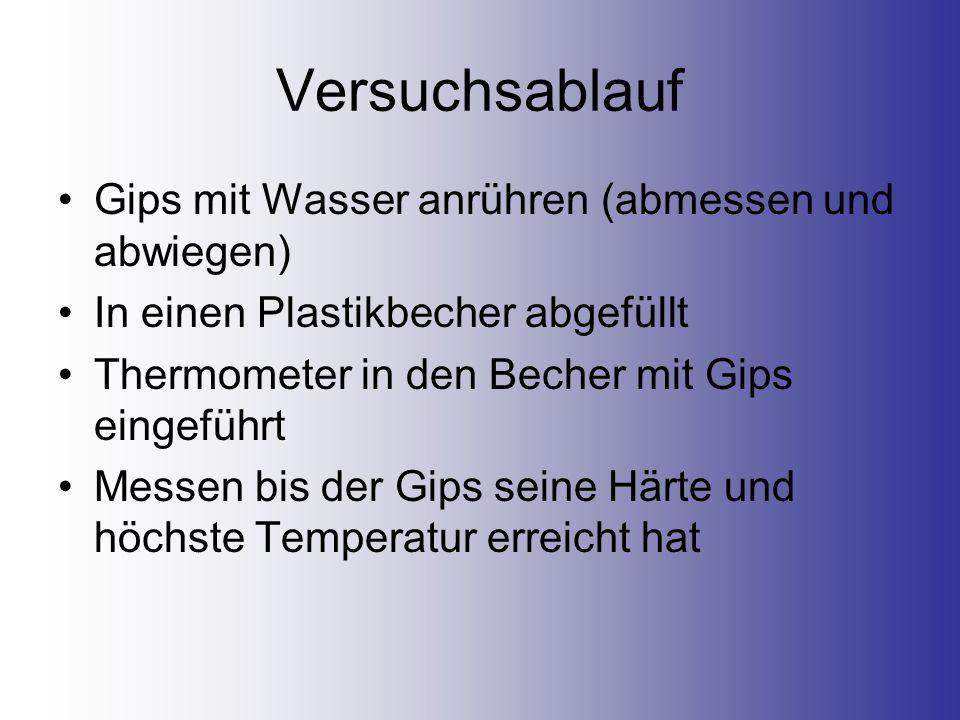Versuchsablauf Gips mit Wasser anrühren (abmessen und abwiegen)
