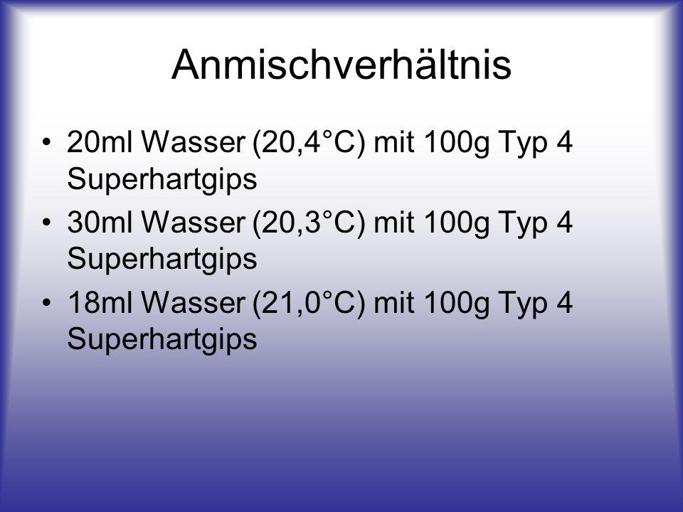Anmischverhältnis 20ml Wasser (20,4°C) mit 100g Typ 4 Superhartgips