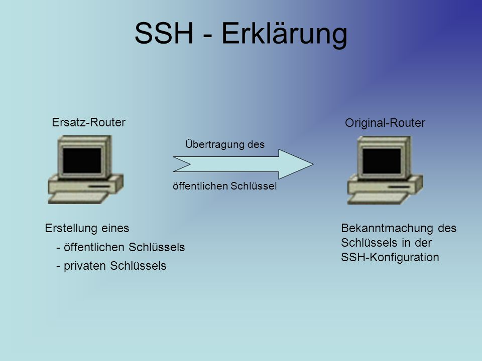 SSH - Erklärung Ersatz-Router Original-Router Erstellung eines