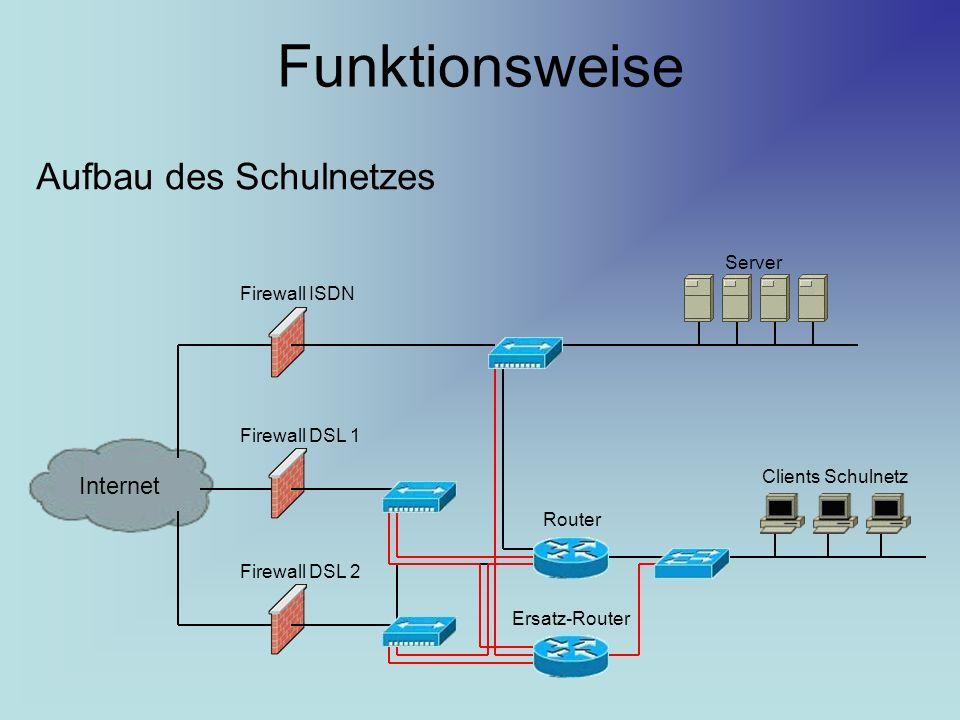 Funktionsweise Aufbau des Schulnetzes Internet Server Firewall ISDN