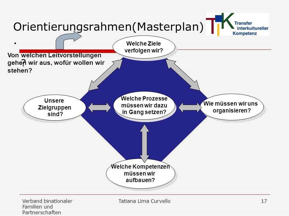 Orientierungsrahmen(Masterplan) .