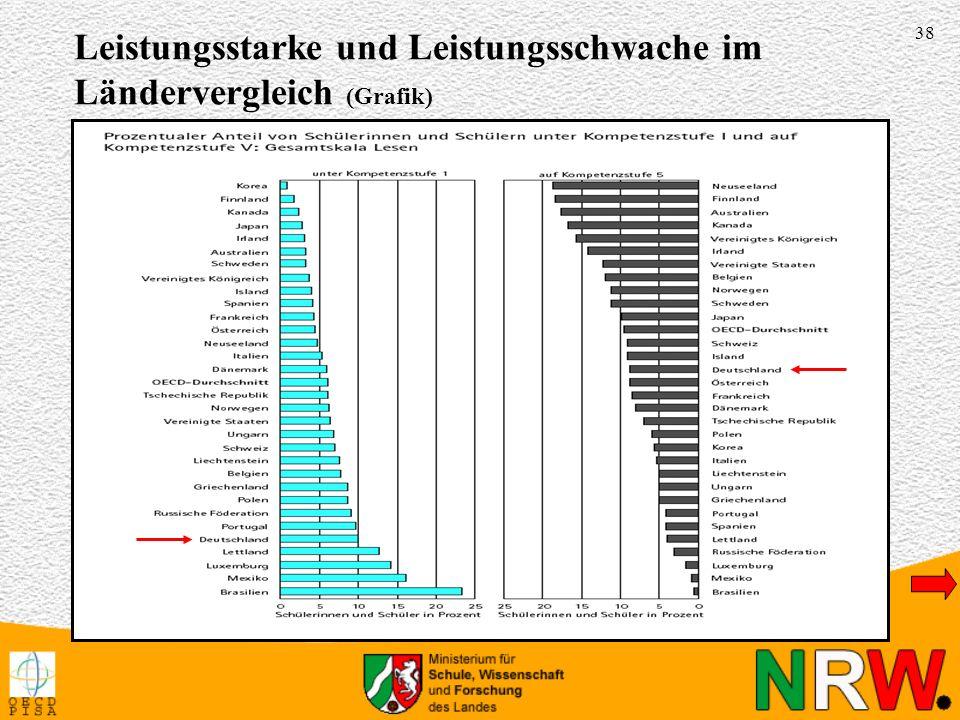 Leistungsstarke und Leistungsschwache im Ländervergleich (Grafik)