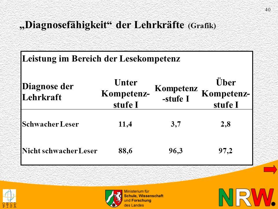 """Diagnosefähigkeit der Lehrkräfte (Grafik)"