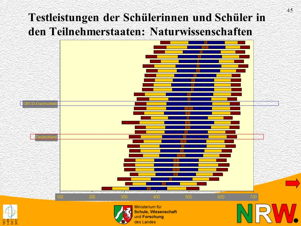 Testleistungen der Schülerinnen und Schüler in den Teilnehmerstaaten: Naturwissenschaften