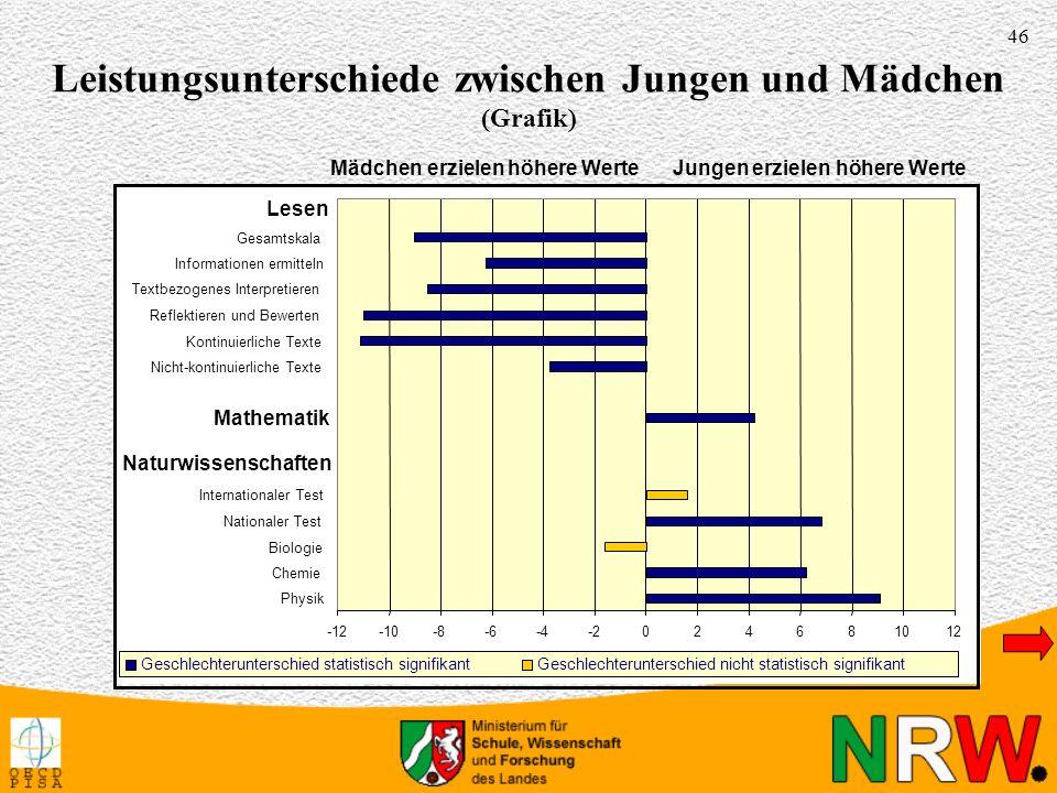 Leistungsunterschiede zwischen Jungen und Mädchen (Grafik)