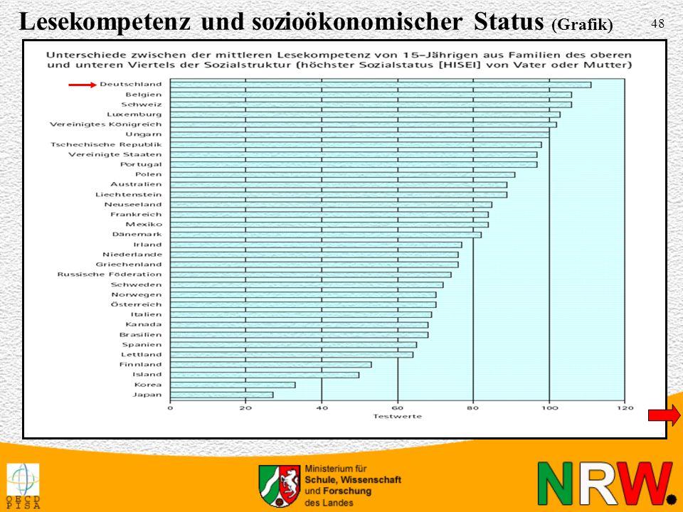 Lesekompetenz und sozioökonomischer Status (Grafik)