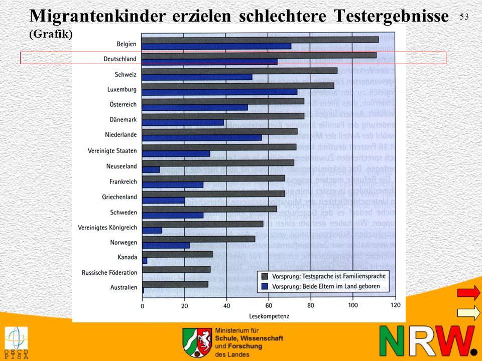 Migrantenkinder erzielen schlechtere Testergebnisse (Grafik)