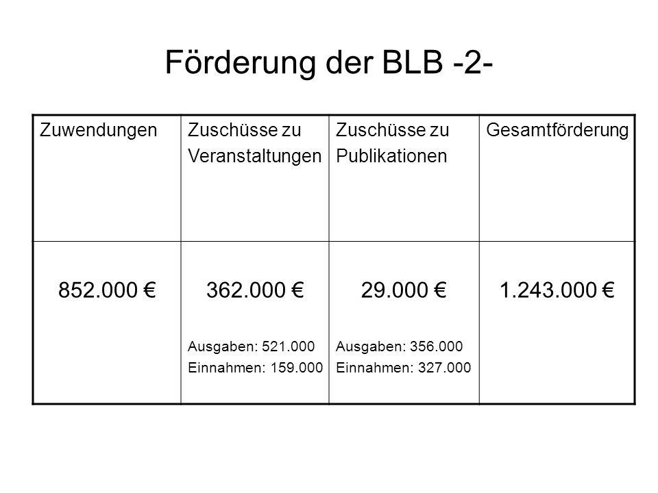 Förderung der BLB -2- 852.000 € 362.000 € 29.000 € 1.243.000 €