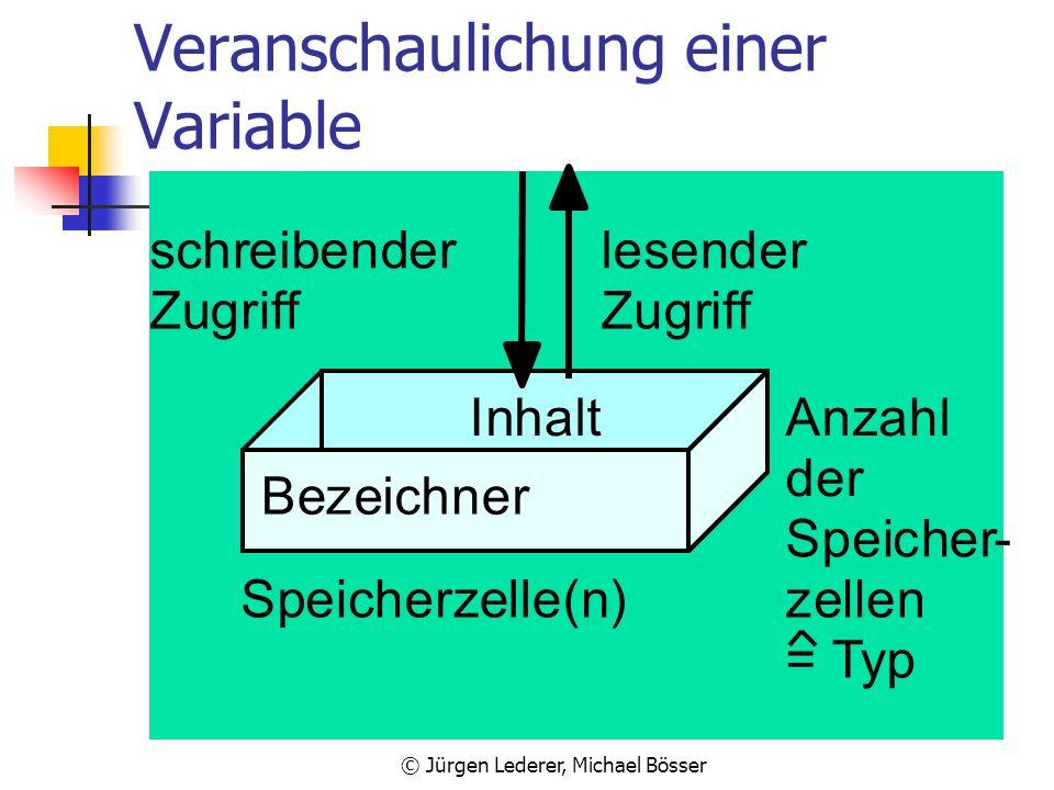 Veranschaulichung einer Variable