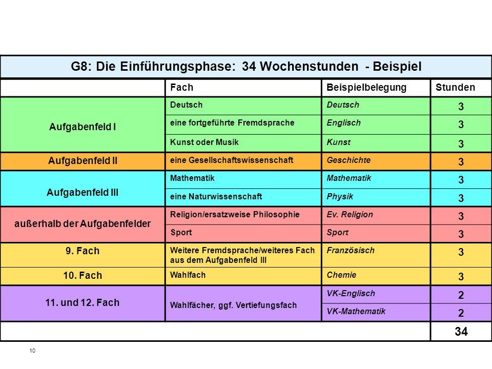 G8: Die Einführungsphase: 34 Wochenstunden - Beispiel