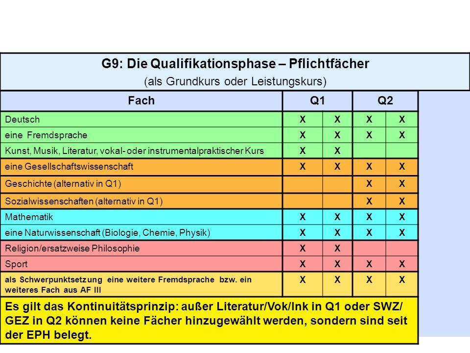 G9: Die Qualifikationsphase – Pflichtfächer