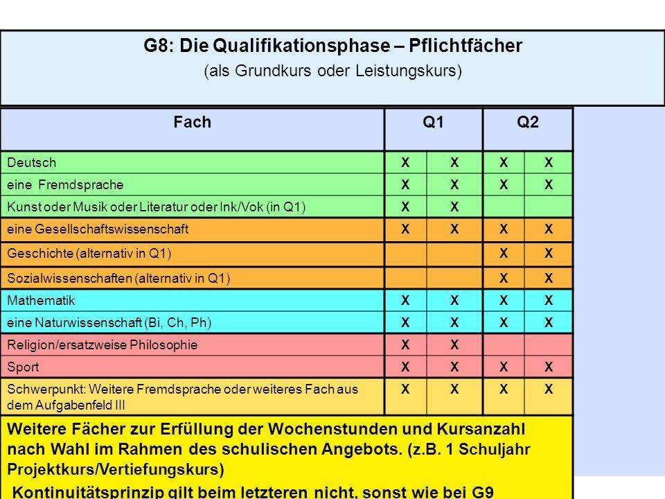 G8: Die Qualifikationsphase – Pflichtfächer