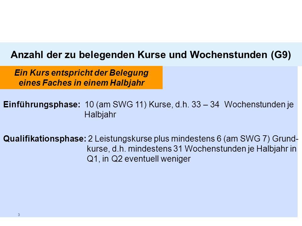 Anzahl der zu belegenden Kurse und Wochenstunden (G9)