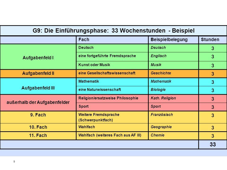 G9: Die Einführungsphase: 33 Wochenstunden - Beispiel
