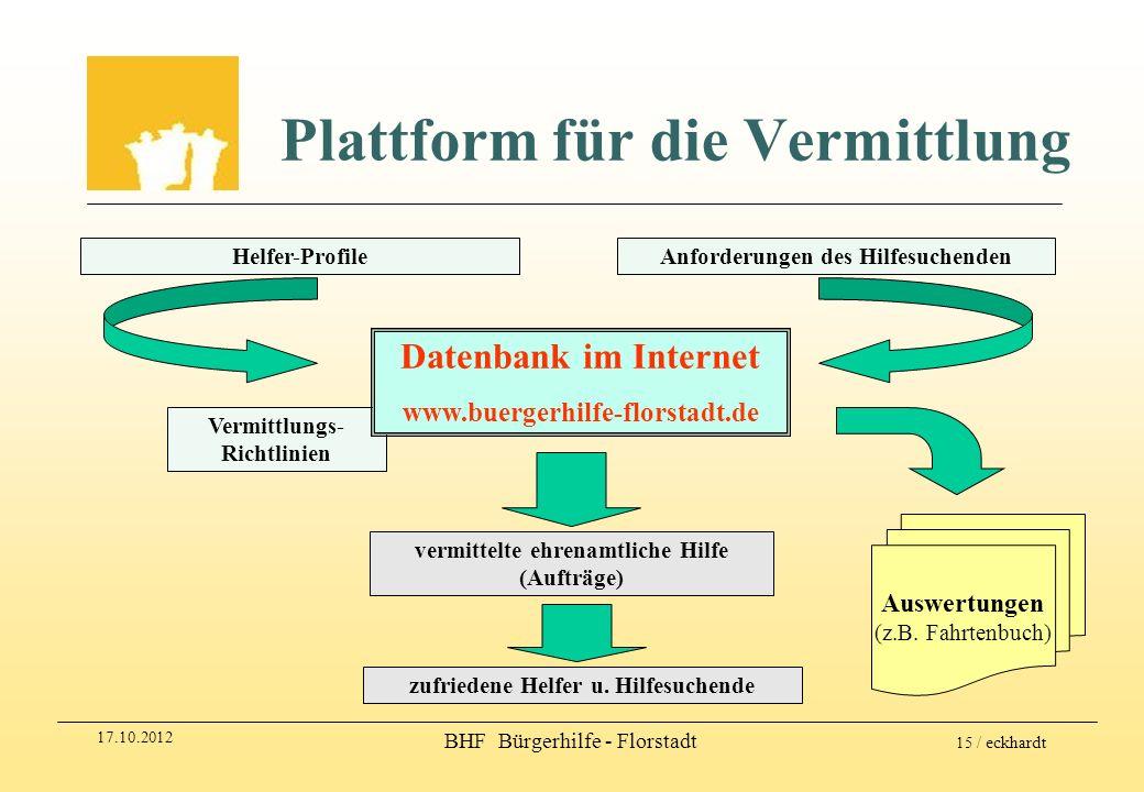 Plattform für die Vermittlung