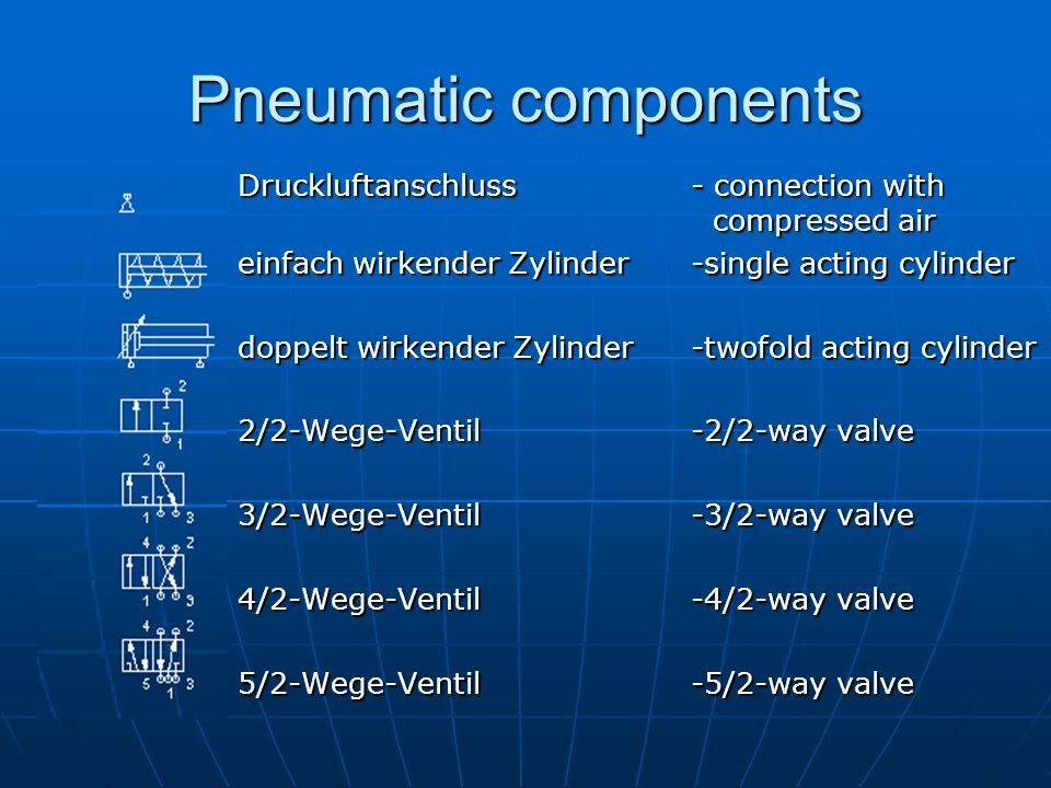 Pneumatic components Druckluftanschluss - connection with compressed air. einfach wirkender Zylinder -single acting cylinder.