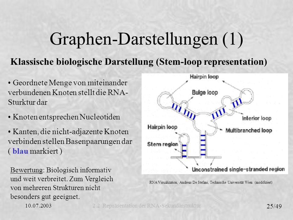 Graphen-Darstellungen (1)