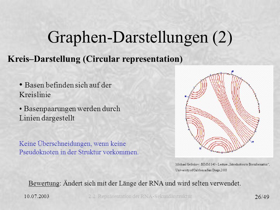 Graphen-Darstellungen (2)