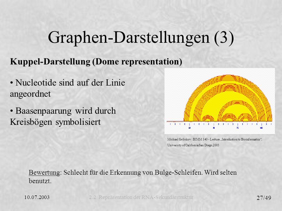Graphen-Darstellungen (3)