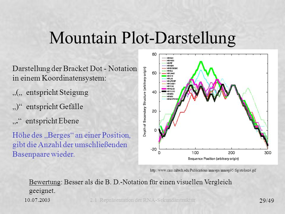 Mountain Plot-Darstellung