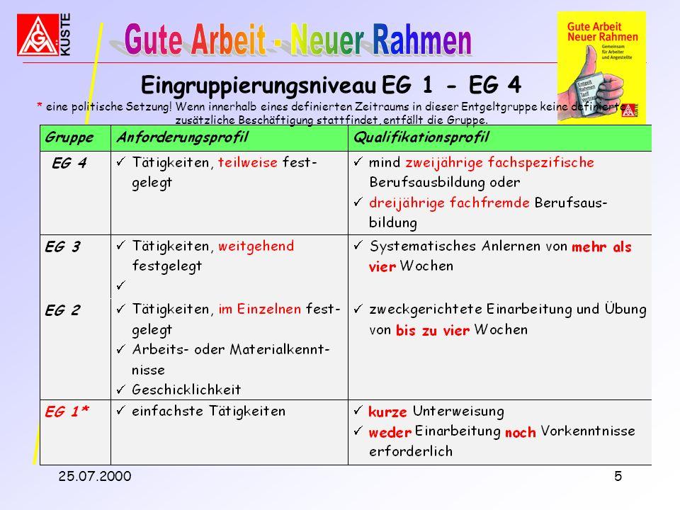 Eingruppierungsniveau EG 1 - EG 4