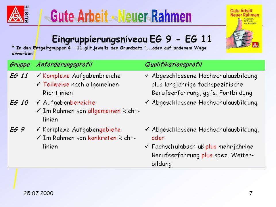 Eingruppierungsniveau EG 9 - EG 11