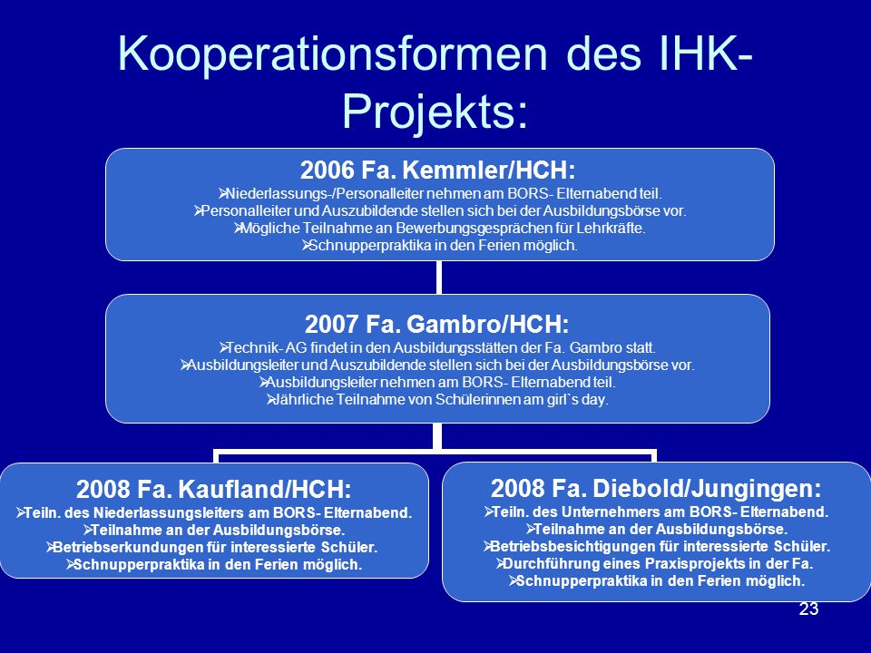 Kooperationsformen des IHK- Projekts: