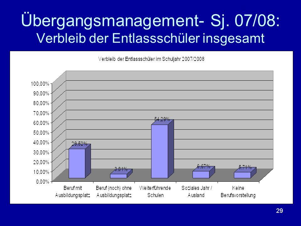 Übergangsmanagement- Sj. 07/08: Verbleib der Entlassschüler insgesamt