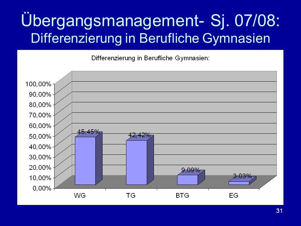 Übergangsmanagement- Sj. 07/08: Differenzierung in Berufliche Gymnasien
