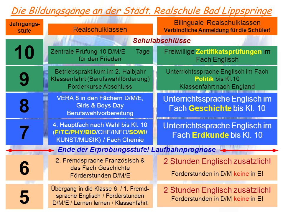 Die Bildungsgänge an der Städt. Realschule Bad Lippspringe