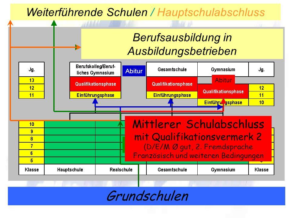 Grundschulen Weiterführende Schulen / Hauptschulabschluss