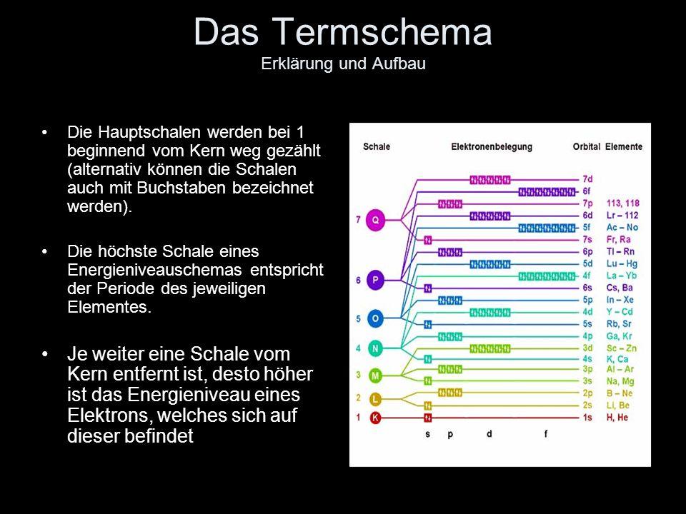 Das Termschema Erklärung und Aufbau
