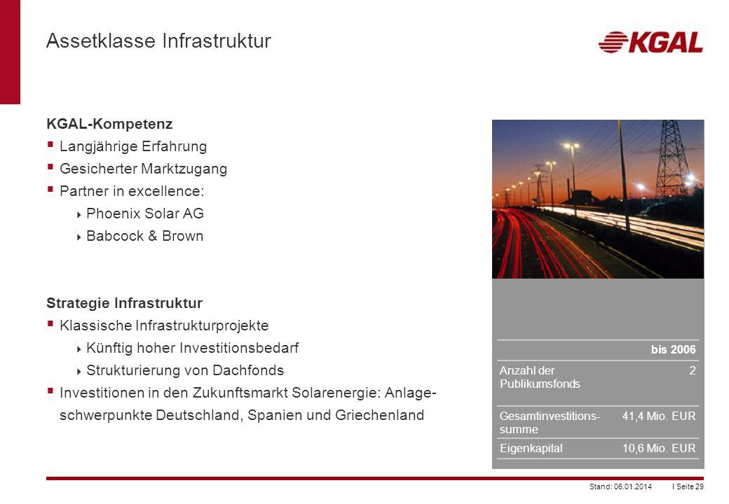 Assetklasse Infrastruktur